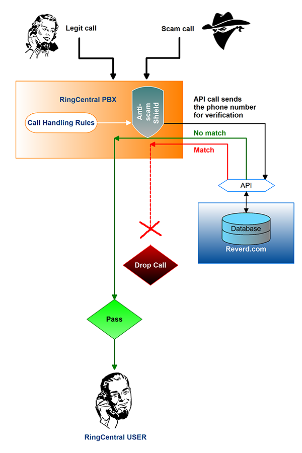 Anti-scam shield process diagram